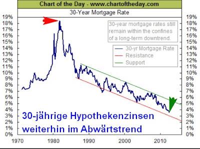 Hypothekenzinsen. Die aktuellen Hypothekenzinsen auf einen Blick: So viel kosten Hypothekenkredite in % effektiv ab EUR bei 1% Tilgung. Weitere Informationen zu den einzelnen Dienstleistern.