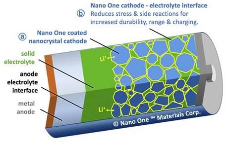 Nano One Materials Corp. - Cathode