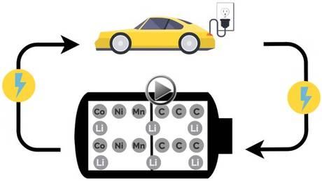 YouTube - Nano One Materials Corp: Nano One's NMC Cathode Material Advantages Explained