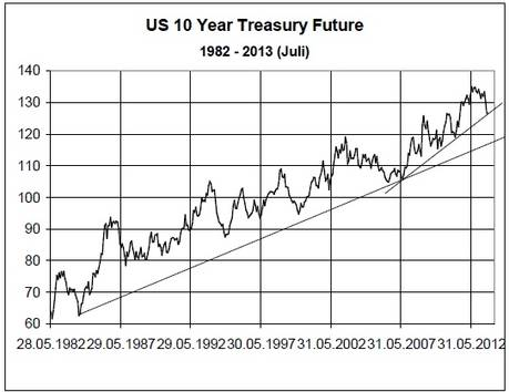 Get U.S. 10 Year Treasury (US10Y:U.S.) real-time stock quotes, news and financial information from CNBC.